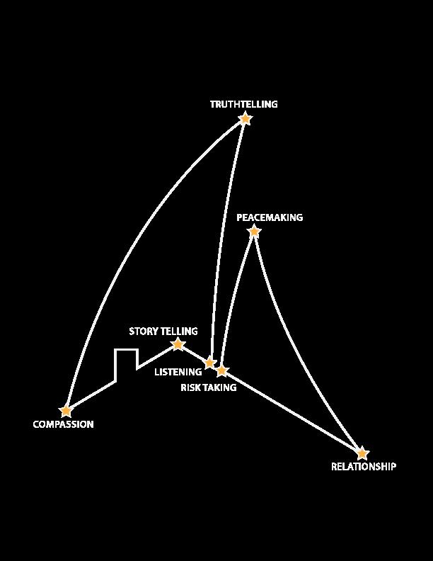 seven-star-principles